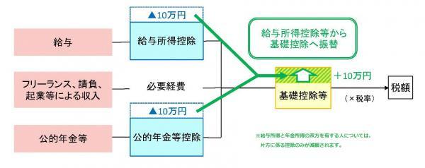 R3税制改正イメージ.jpgのサムネイル画像